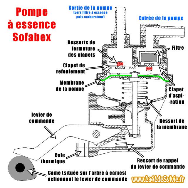 Boucher Pompe à Carburant