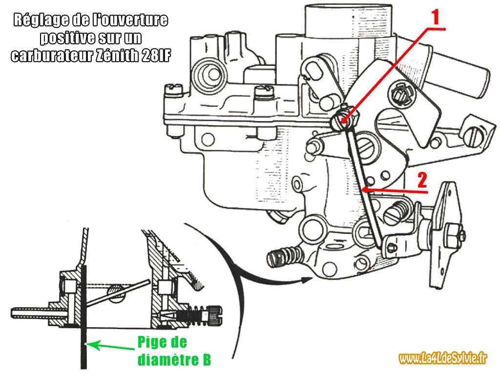 Démontage et réglage du carburateur Zenith 28IF