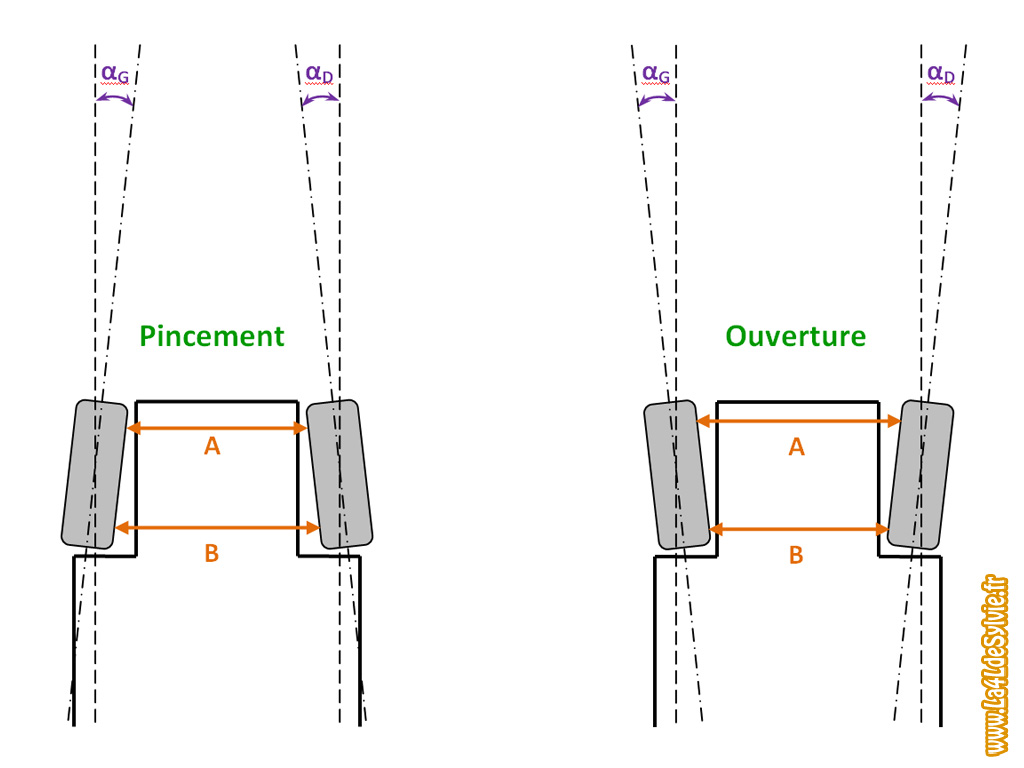 contr le et r glage du parall lisme du train avant. Black Bedroom Furniture Sets. Home Design Ideas